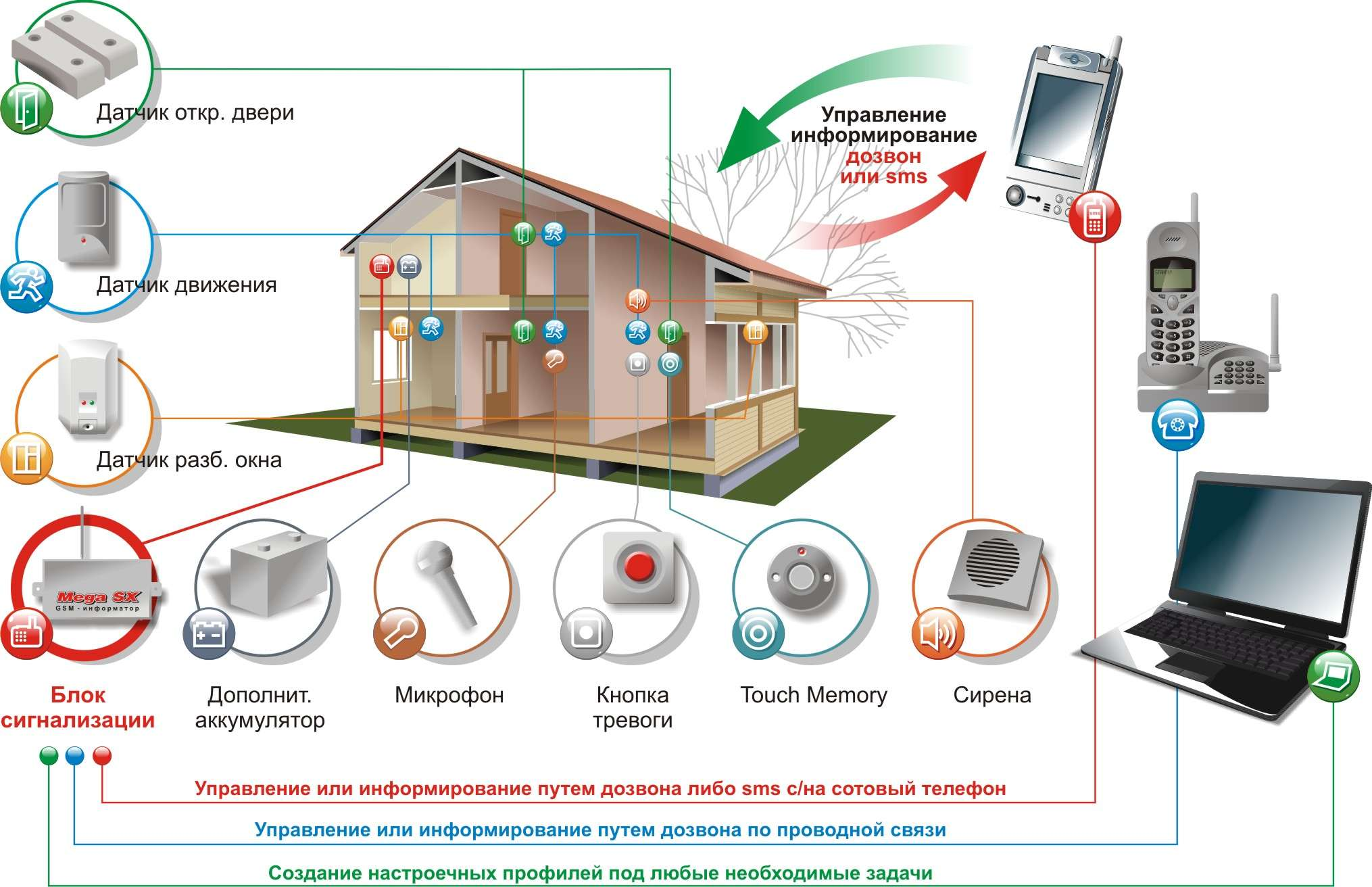 охранная сигнализация gsm для дома